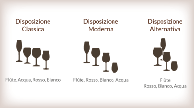 Degustare il vino scegliere il bicchiere giusto - Disposizione bicchieri in tavola ...
